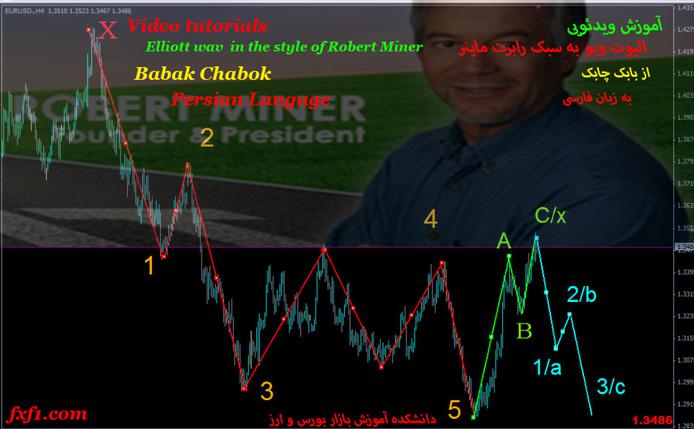 آموزش جامع امواج الیوت ویو از رابرت ماینر با دکتر بهزداد بهزادی