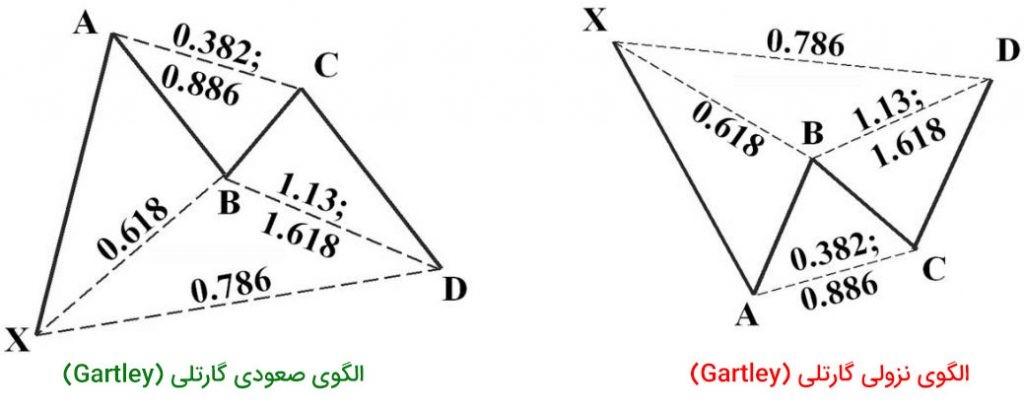 آموزش الگوهای هارمونیک در معاملات