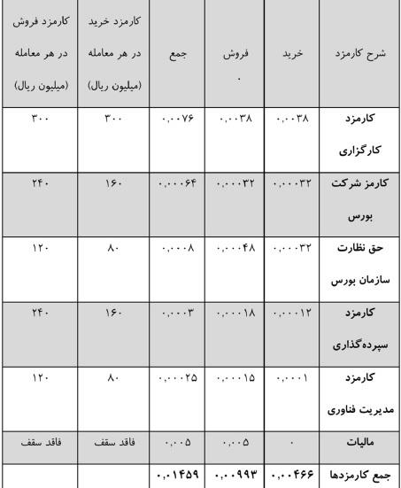 کارمزدهای خرید و فروش سهام و حق تقدم سهام در بورس اوراق بهادار تهران