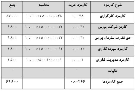 کارمزد خرید سهام آقای احمدی