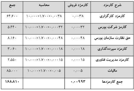کارمزد فروش سهام آقای احمدی