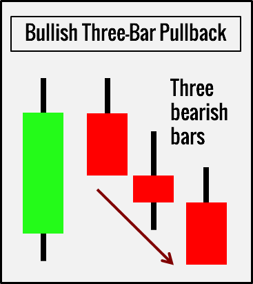 الگوی ThreeBar Pullback پرایس اکشن
