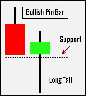 الگوی Pin Bar پرایس اکشن