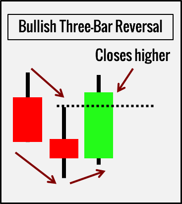 الگوی ThreeBar Reversal پرایس اکشن