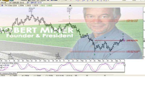 استراتژی رابرت ماینر