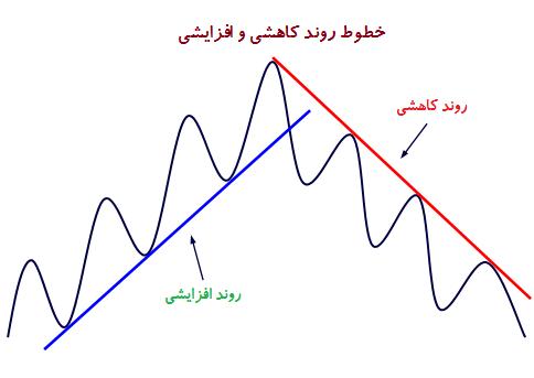 ترسیم روند کاهشی و روند افزایشی