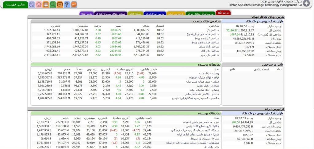 آموزش نوسان گیری بورس؛ صفحه اول مدیریت فناوری بورس تهران