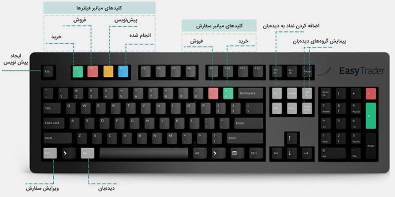 کلیدهای میانبر در easyTrader