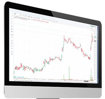 تحلیل تکنیکال در Easy Trader