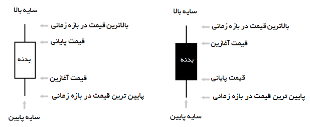 انواع الگوهای شمعی و کاربردهای آن در تحلیل تکنیکال