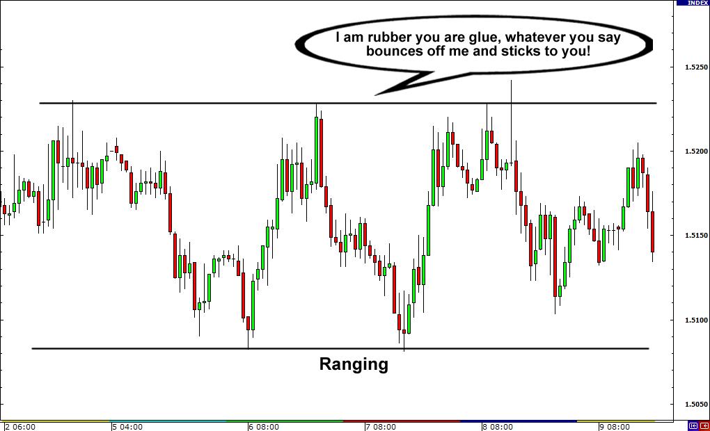بازار رنج چیست