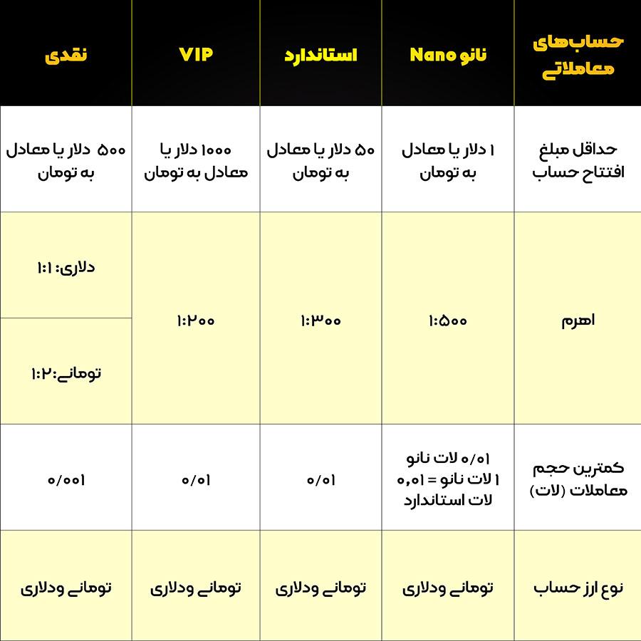 جدول حساب های فارکس